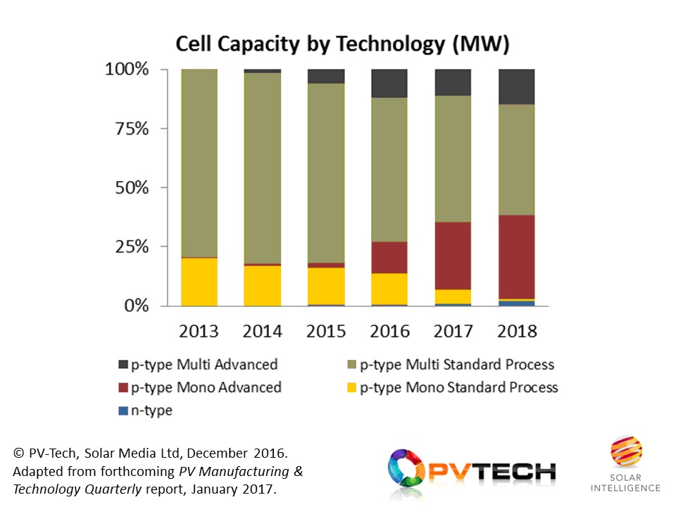 In-house cell capacity from the Silicon Module Super League is seeing increased use of high-efficiency, or advanced, cell concepts across both p-multi and p-mono substrates. Source: PV Manufacturing & Technology Quarterly report.