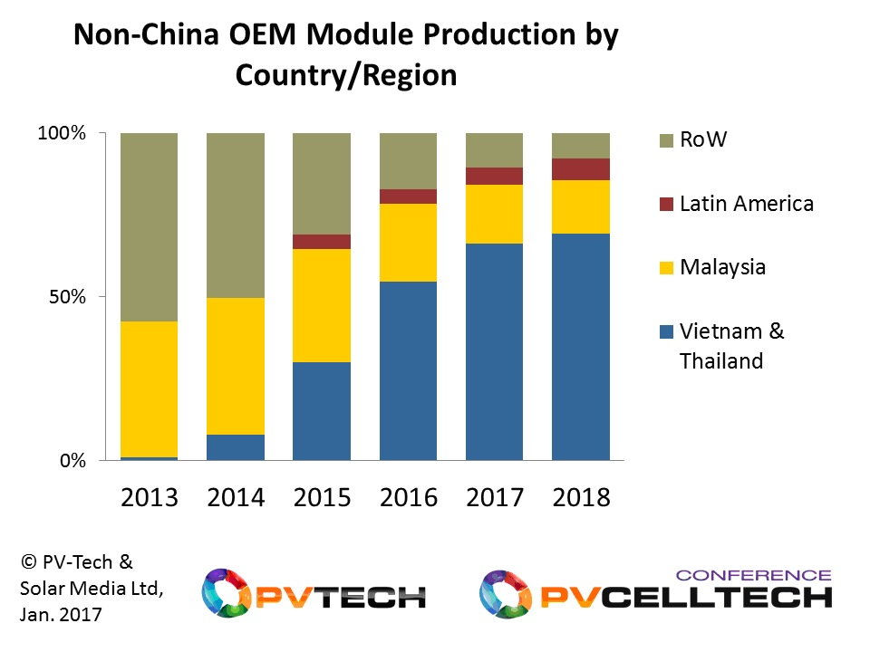 Within the space of three years, Thailand and Vietnam have replaced traditional regions for OEM module production in the solar industry, and this trend is expected to continue in the near-term.