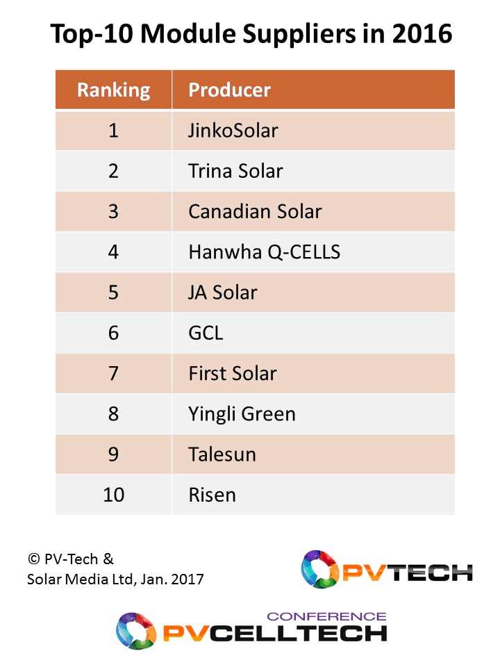 Eight of the top-10 module suppliers to the solar industry were Chinese companies, with only Hanwha Q-CELLS (Korea) and First Solar (US) providing an international presence to the ranking list.