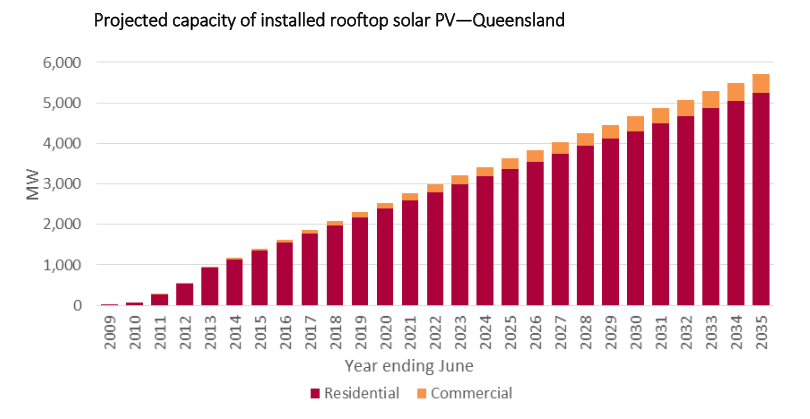 Rooftop solar in Queensland. Credit: QPC