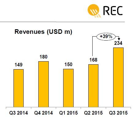 REC Solar has said its third quarter revenue reached a new record of US$234 million