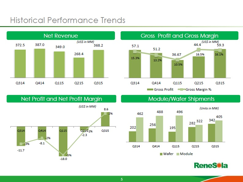 Image: ReneSola: ReneSola guided revenue in the range of US$275 to US$295million, compared to revenue reported in the third quarter of US$368.2 million.