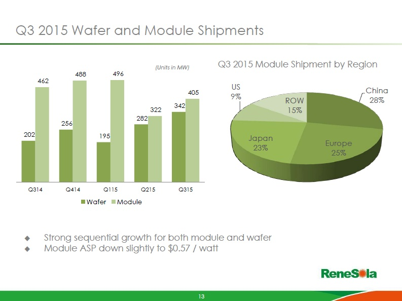 Image: ReneSola reported third quarter PV module shipments of 405.5MW, up 25.9% from the previous quarter.
