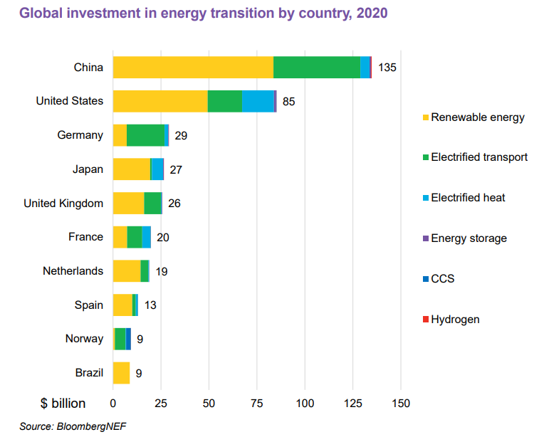 European countries drove the rate of growth for renewables capacity investment, according to the report. Image: BNEF