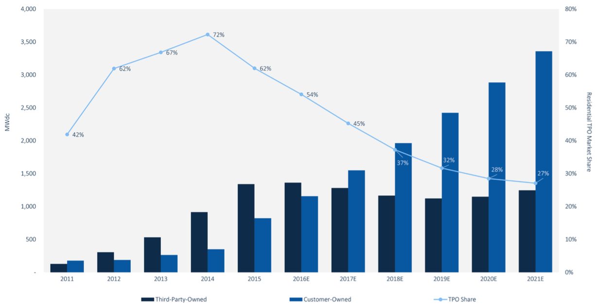 US Residential Solar Financing 2016-2021. Source: GTM Research