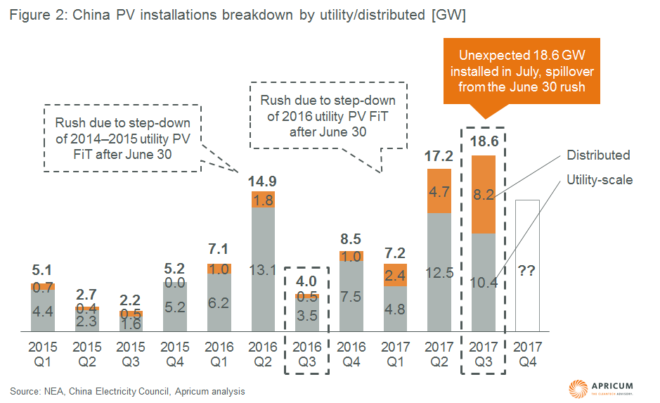 Figure 2: China PV installations breakdown by utility/distributed. Source: NEA, China Electricity Council, Apricum analysis