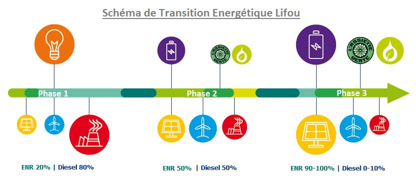 Schema for taking Lifou island 100% renewable next year. Image: Engie EPS.