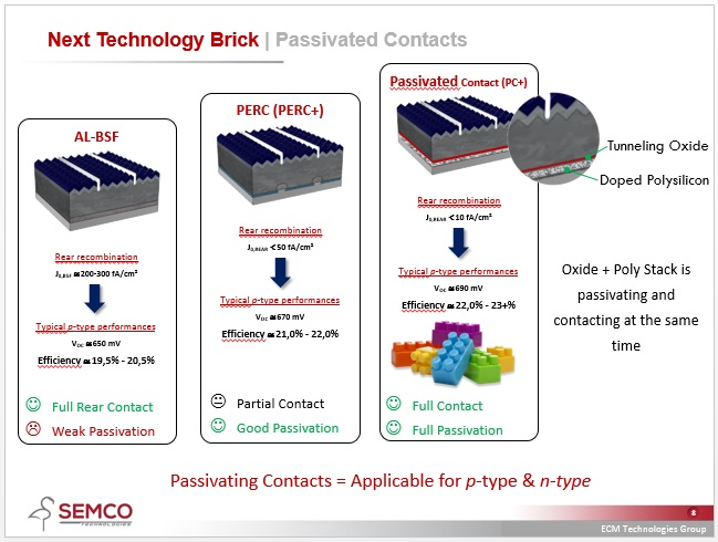 At PV CellTech 2018, Raymond de Munnik, VP business development at Semco highlighted in a key presentation that passivated contacts had already been adopted for leading-edge high-efficiency solar cells in volume production with N-type mono wafer technology but further success would be adoption in the P-type mono sector. Image: Semco