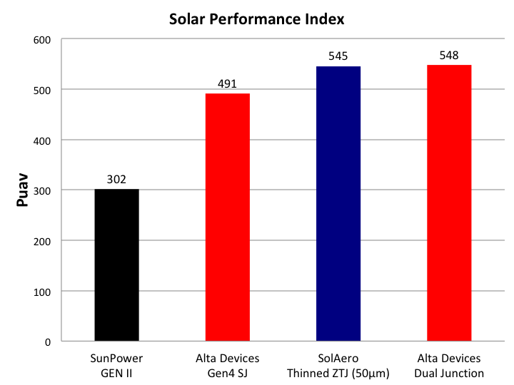 SunPower cell weight only available for a bare GenII cell (~6.5 grams). Estimated correction factors for interconnect (0.3g) and lamination (110 g/m2) were applied. Alta Devices and SolAero power to mass ratios include top encapsulation. SolAero efficiency data for AM1.5G @ 28 °C instead of the standard 25°C.