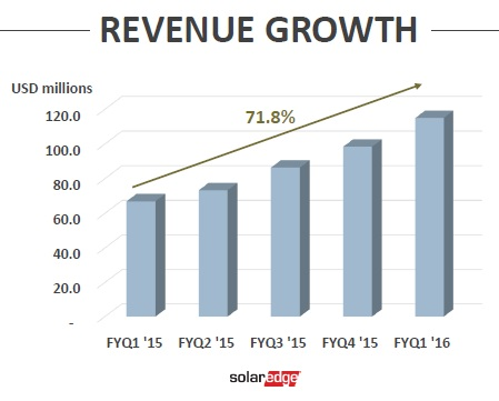Q1 revenue of US$115.1 million, up 16.9% from the previous quarter. Image: SolarEdge.