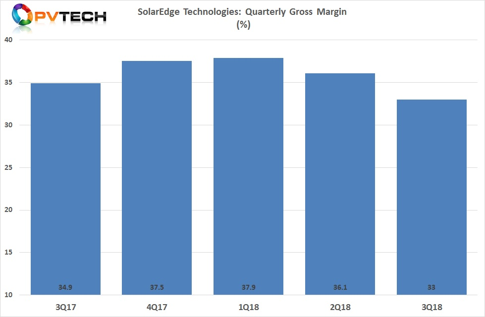 Management highlighted in the earnings call that the pressure of margins was primarily due to continued strong demand and the challenges of expediting orders when shortages of critical components had remained an issue for the last 18 months, rather than ASP pressure cited by SMA Solar, due to the China 531 New Deal.