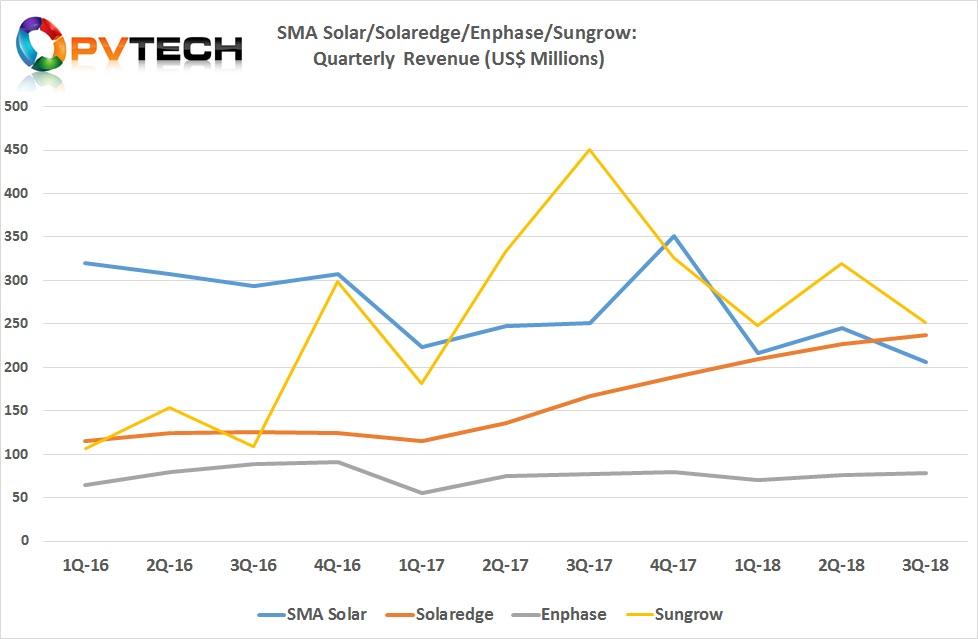 SMA Solar/Solaredge/Enphase/Sungrow: Quarterly Revenue (US$ Millions).