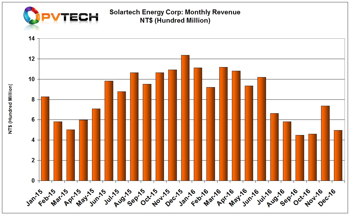 Solartech's sales in December reached NT$498 million (US$15.6 million) compared to November, 2016 sales of NT$737 million (US$23.17 million).