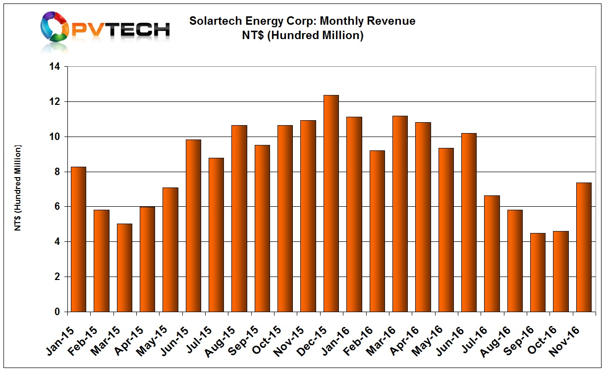 Solartech reported November, 2016 sales of NT$737 million (US$23.17 million), up 59.71% from October, 2016, while sales are down 32.55%, year-on-year.