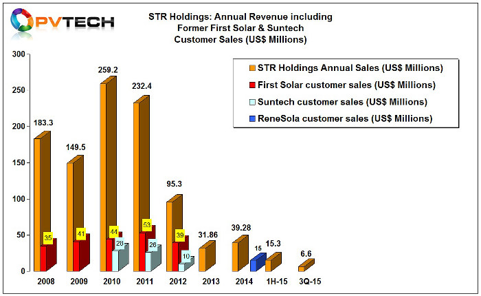 STR reported third quarter sales of US$6.6 million, down 23% from the previous quarter and 31% down from the prior year.
