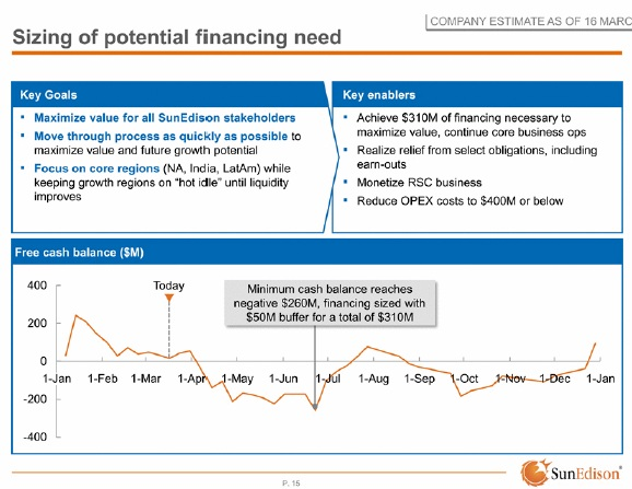 SunEdsion noted in the presentation that it had calculated it would required approximately US$310 million in further financing arrangements to continue with its core business operations, without impacting its ability to maximise the value of its business plans.