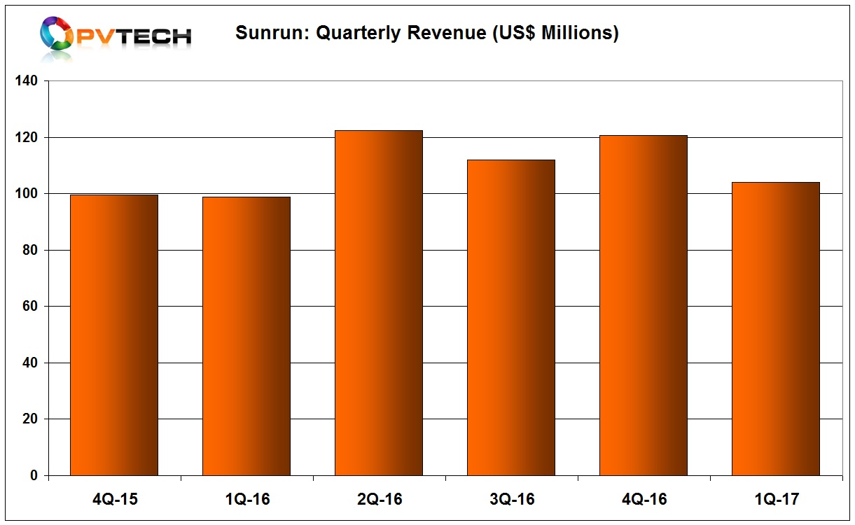 For the full year 2017, Sunrun said it expected to deploy 325MW, reflecting 15% year-over-year growth rate.