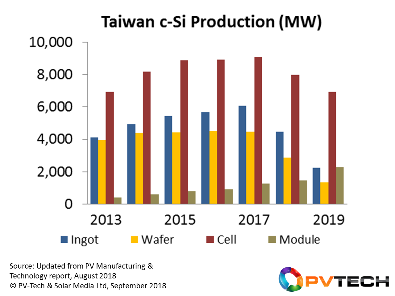 Production of PV ingots to modules in Taiwan was previously epitomized by increasing production during the 2013 to 2017 period, with minimal new capacity additions. From 2018 onwards, cell production will decrease, with module production being the only growth segment of the value-chain.