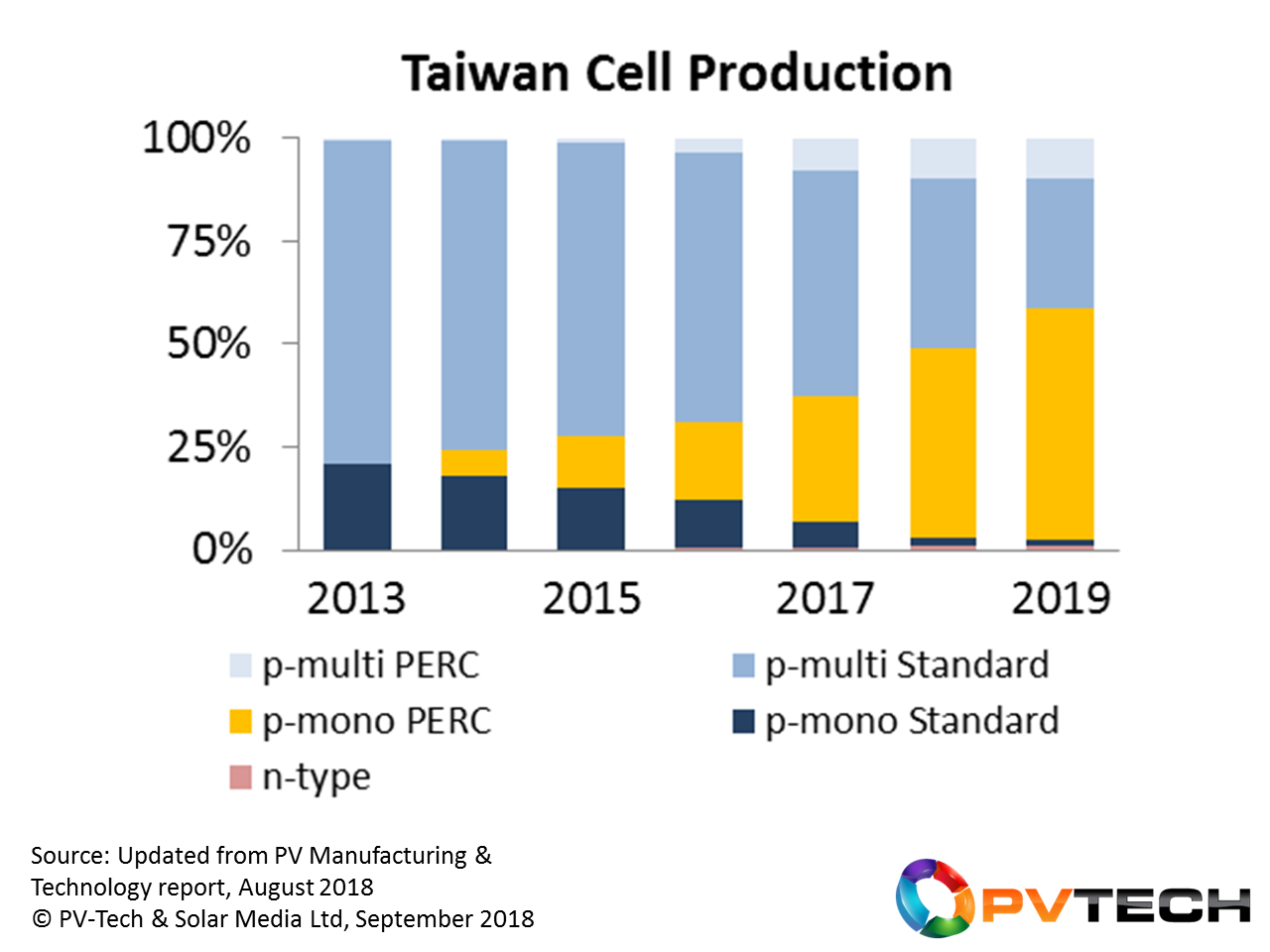 Mono-PERC was introduced in Taiwan during 2014, but will become the dominant cell type during 2019, assuming there is adequate mono wafer supply from China available.