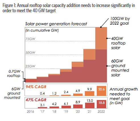 Third party financing is a key model because it can address the concerns of commercial and industrial consumers in having to invest high upfront costs to install rooftop PV systems. Credit: CPI