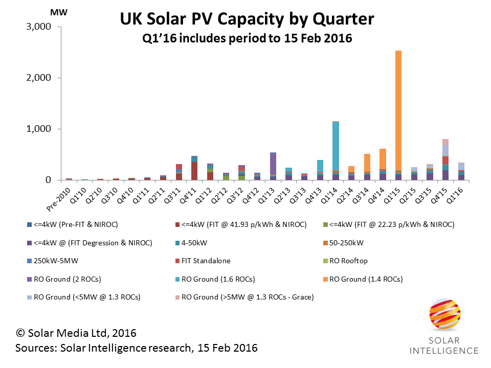 Additions from 1.4 ROCs have dominated the UK's solar capacity, with the peak in Q1'15 reaching 2.53GW. Source: Solar Media Ltd