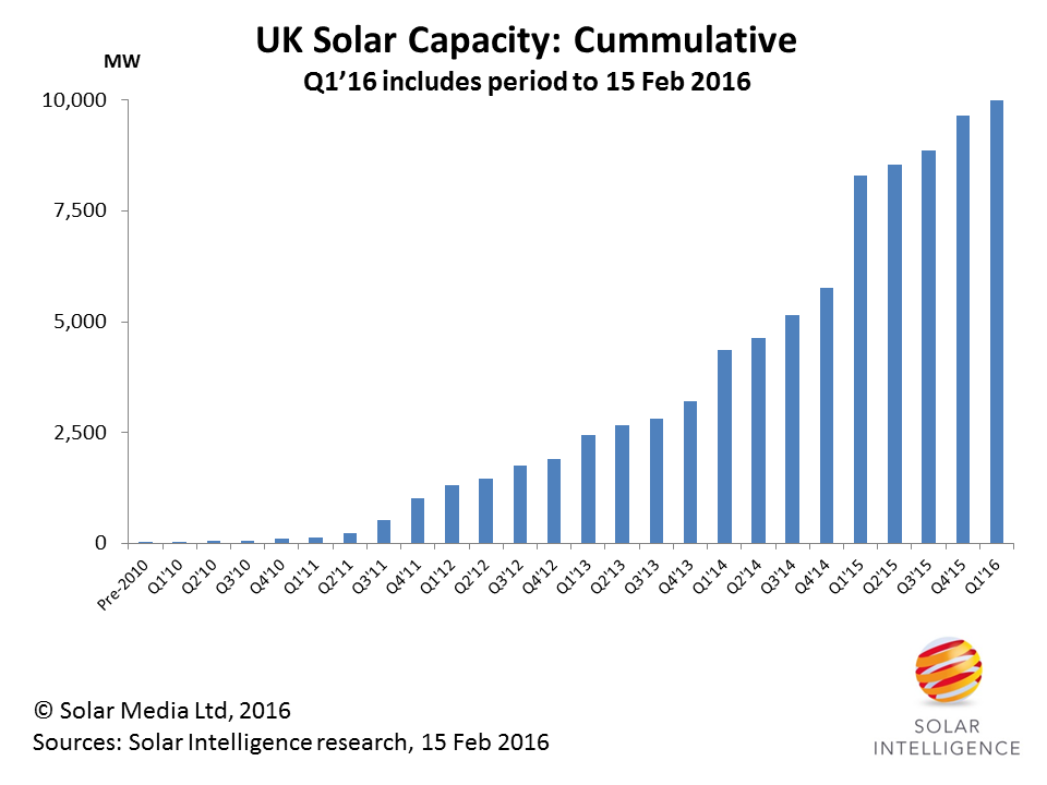 Strong deployment of solar in the UK started in the middle of 2011, when attractive FiT rates created the first boom/bust phase for both ground-mount and domestic installs.
