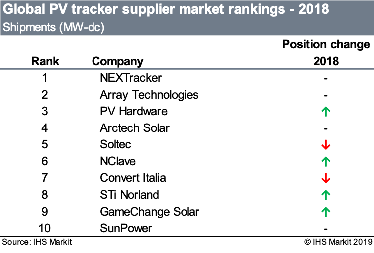 For the fourth straight year, NEXTracker leads the pack when it comes to PV tracker shipments. Image: IHS Markit