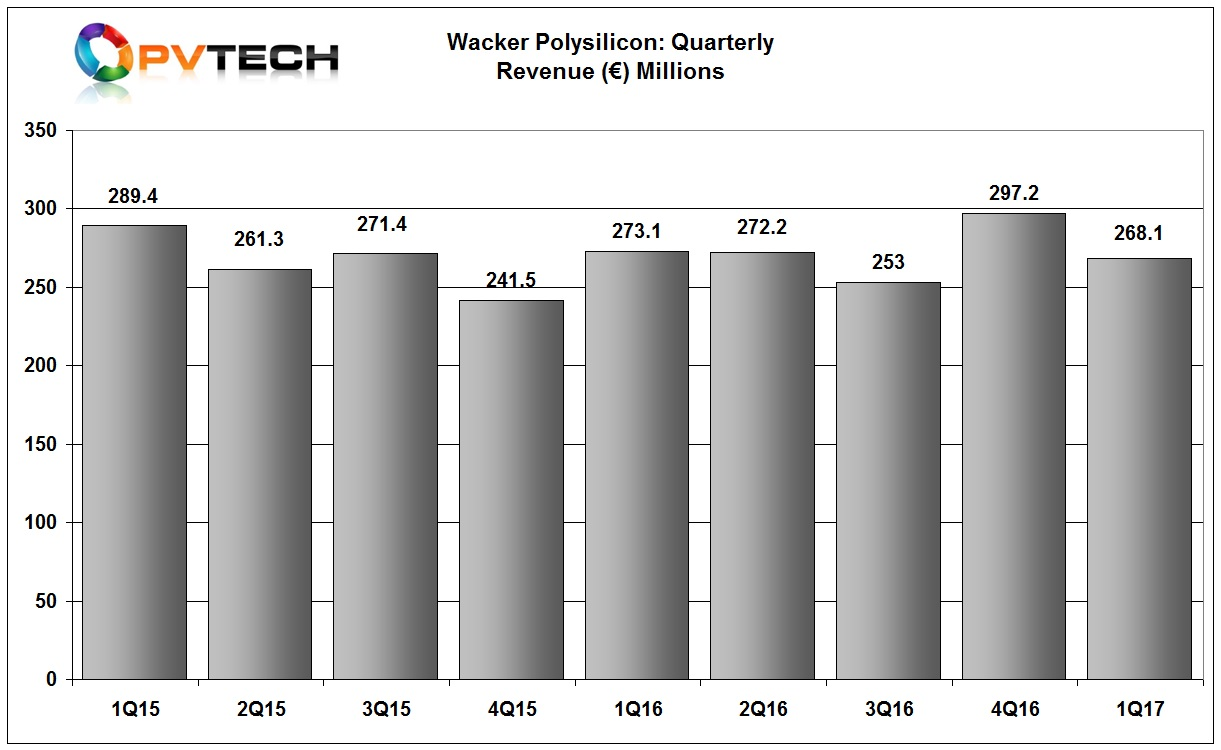 Wacker reported first quarter polysilicon segment sales of €268.1 million, down 10% from the previous quarter.