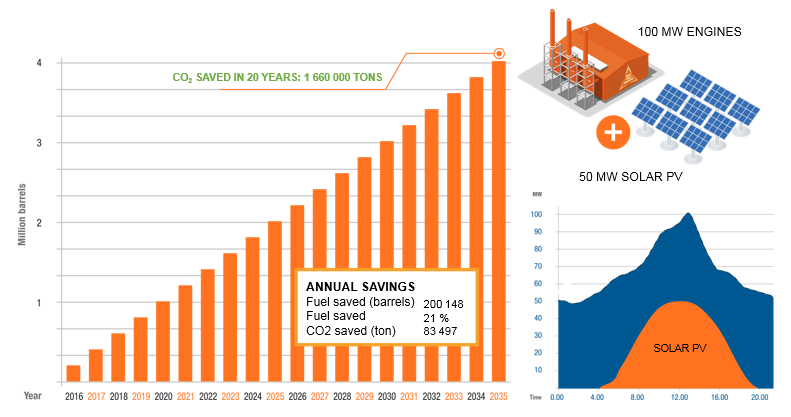 Cumulative savings for a hybrid plant over 4 million barrels of oil saved in 20 years. Source: Wärtsilä