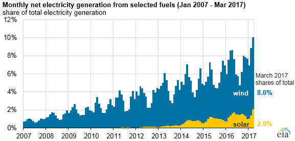 Monthly net electricity generation from selected fuels (January 2007 – March 2017). Source: EIA