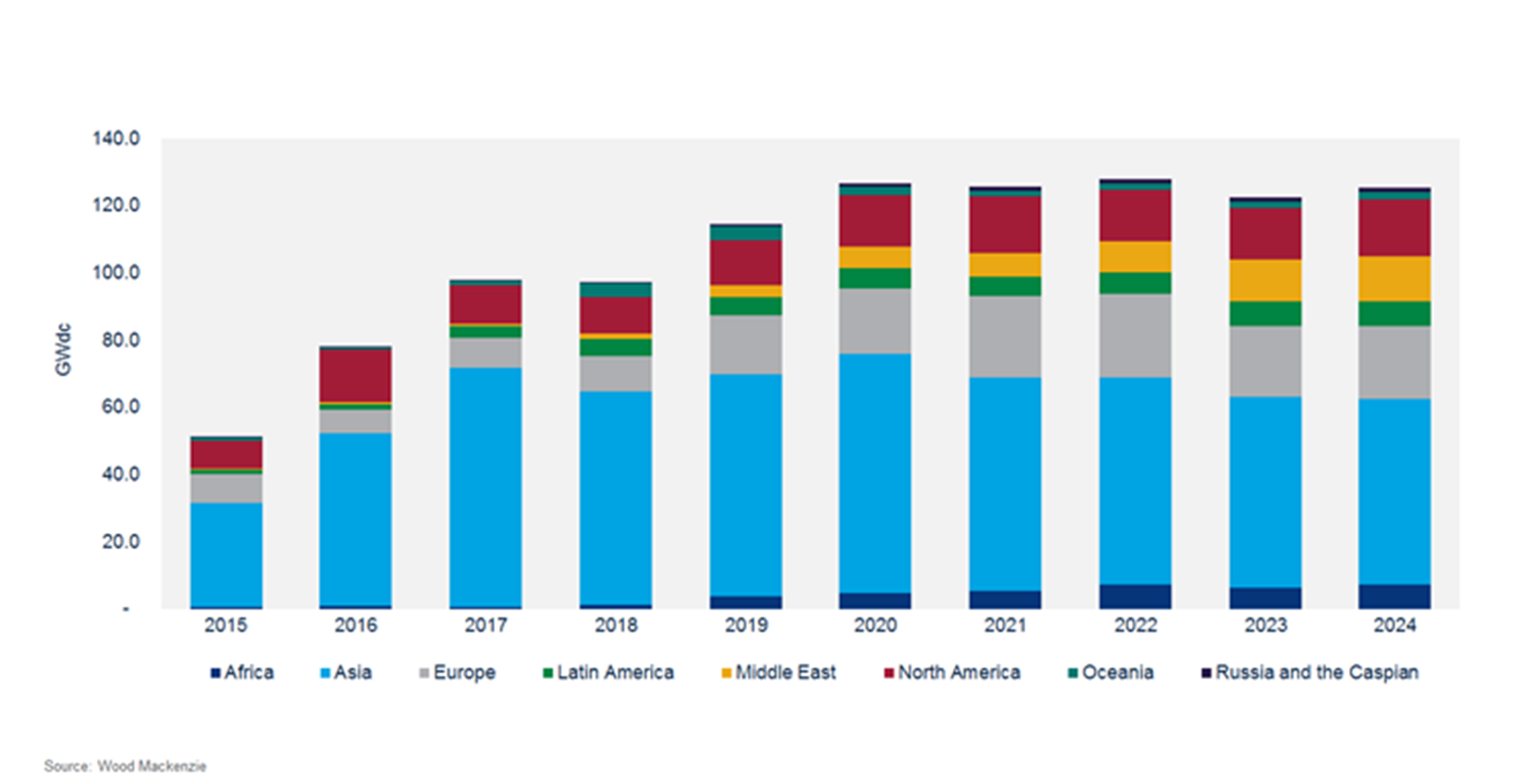 PV installations are forecasted to top out in the 120GW to 125GW range through 2024. Image: Wood Mackenzie
