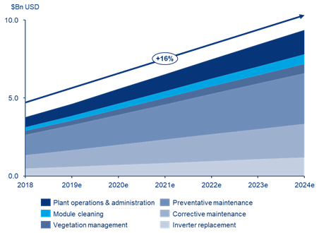 By 2024, at total of 176GW of PV systems would have inverters older than ten years with replacement costs approaching US$1.2 billion out of a total O&M opportunity of US$9.4 billion.